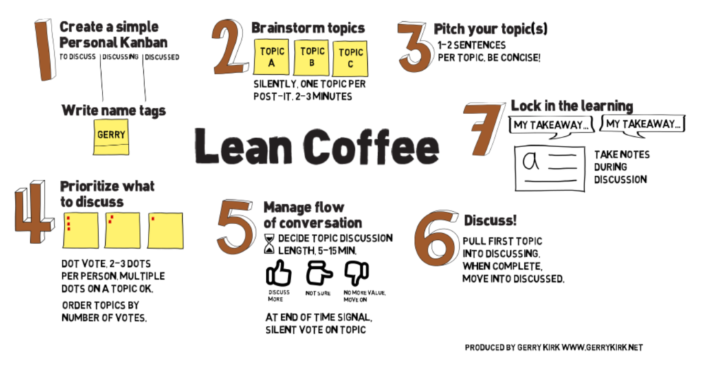 Lean Coffee from The PROJECT GENERAL COMPANY